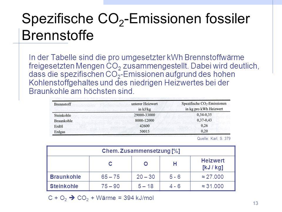 Spezifische CO2-Emissionen fossiler Brennstoffe