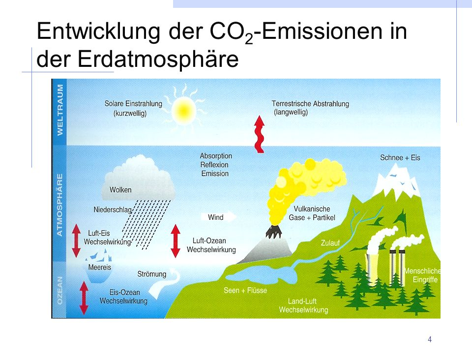 Entwicklung der CO2-Emissionen in der Erdatmosphäre