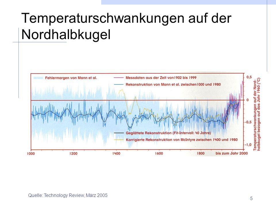Temperaturschwankungen auf der Nordhalbkugel