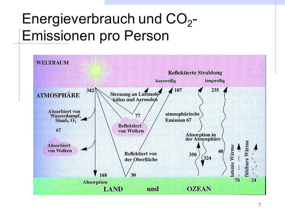 Energieverbrauch und CO2-Emissionen pro Person