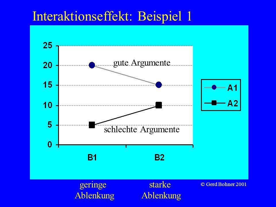 Interaktionseffekt: Beispiel 1