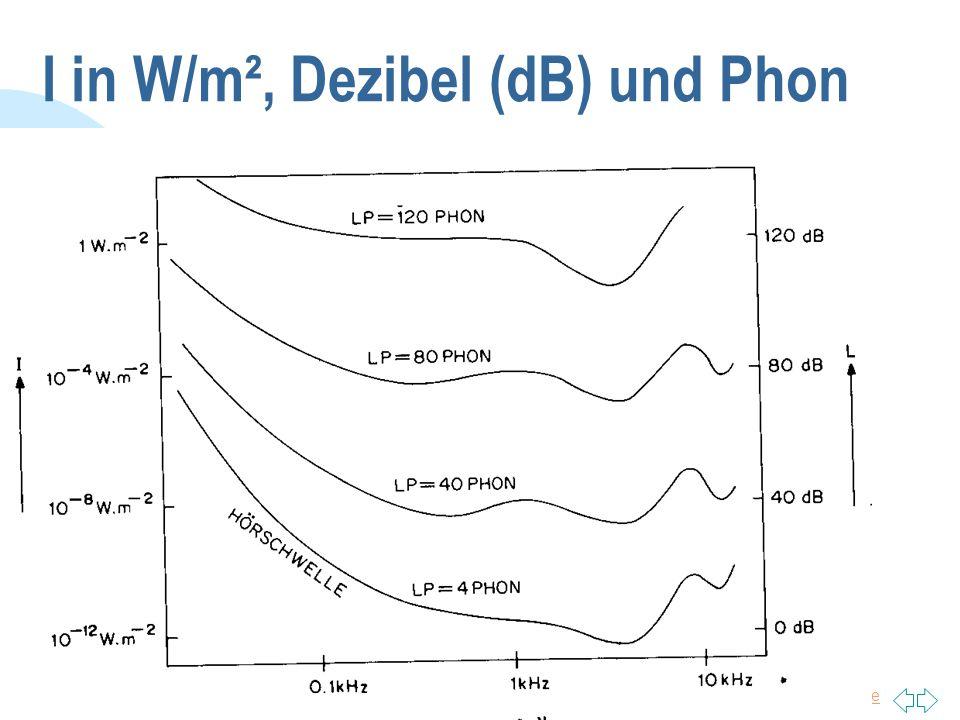 I in W/m², Dezibel (dB) und Phon