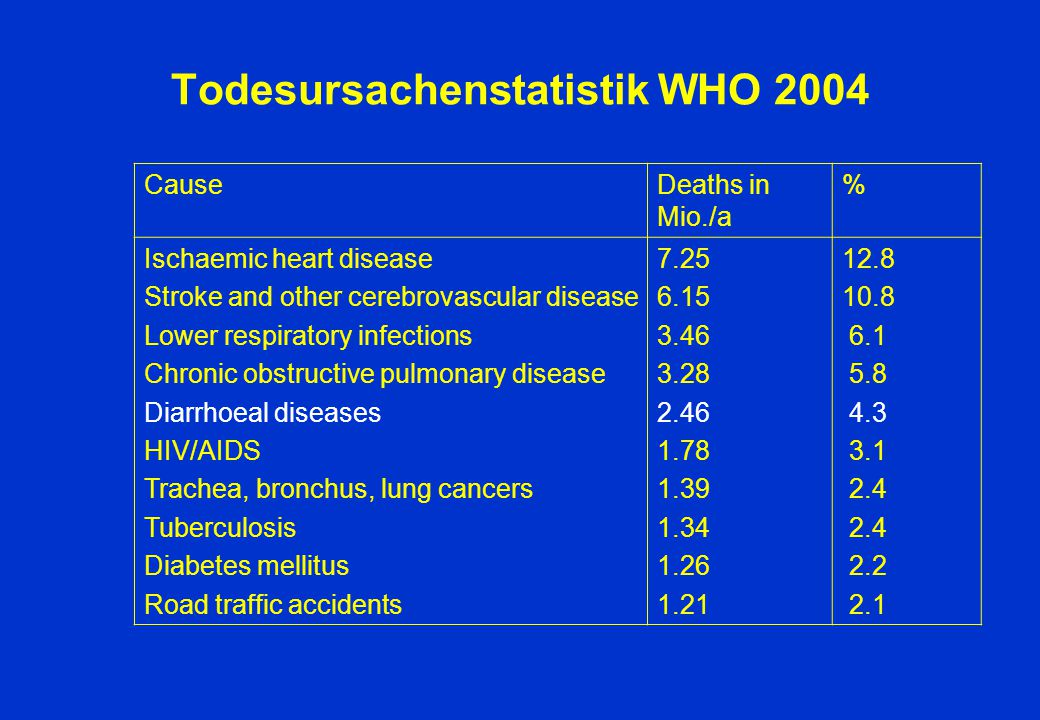 Todesursachenstatistik WHO 2004