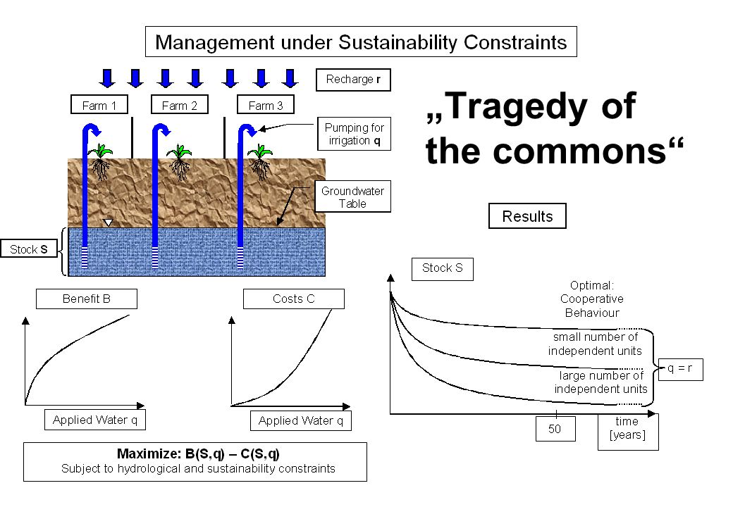"""Tragedy of the commons"