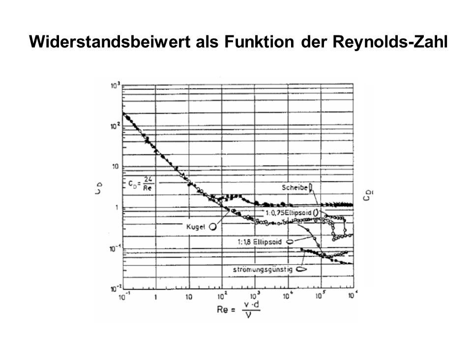 Widerstandsbeiwert als Funktion der Reynolds-Zahl