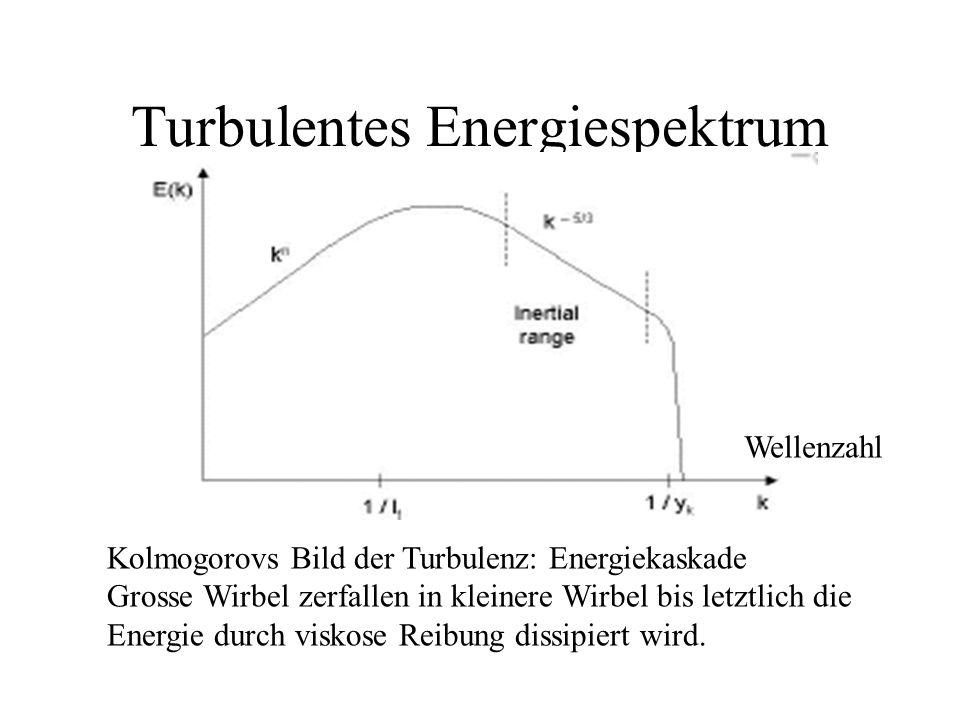 Turbulentes Energiespektrum
