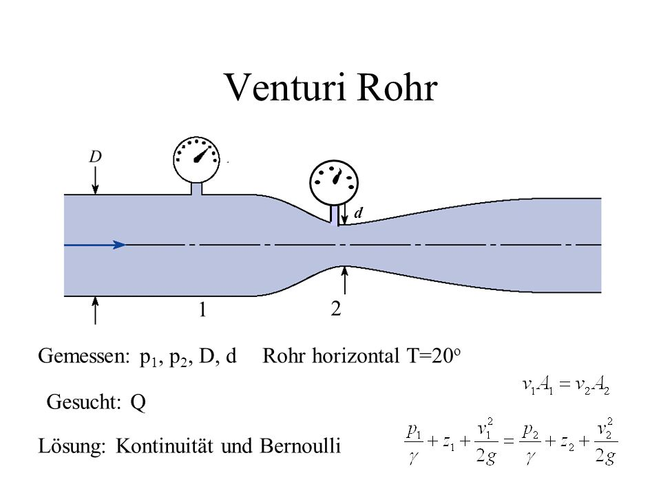 Venturi Rohr 1 2 Gemessen: p1, p2, D, d Rohr horizontal T=20o