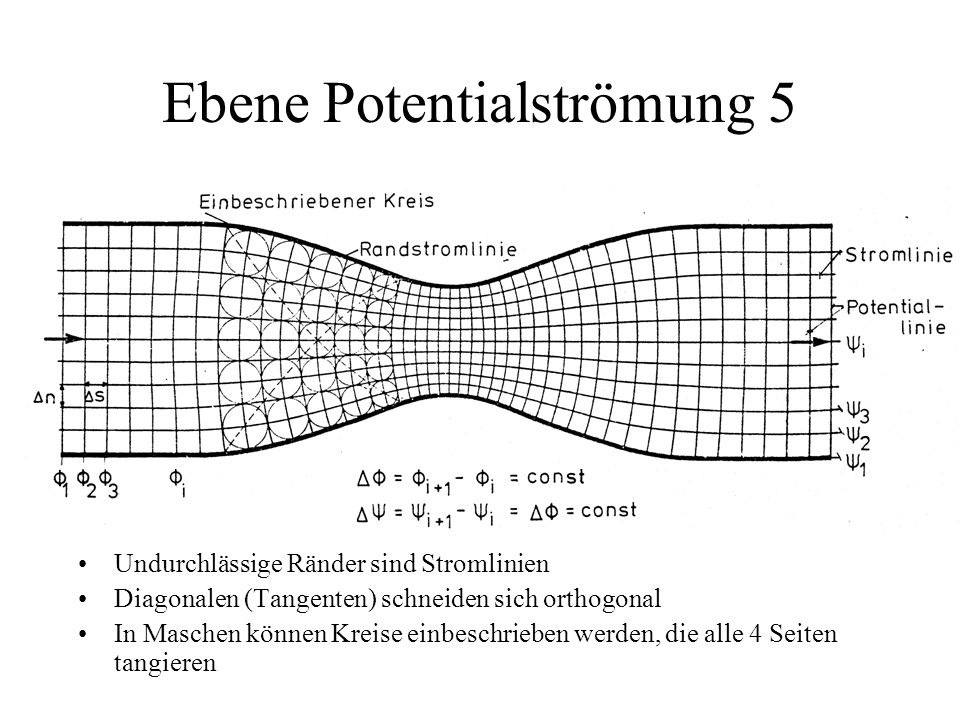 Ebene Potentialströmung 5
