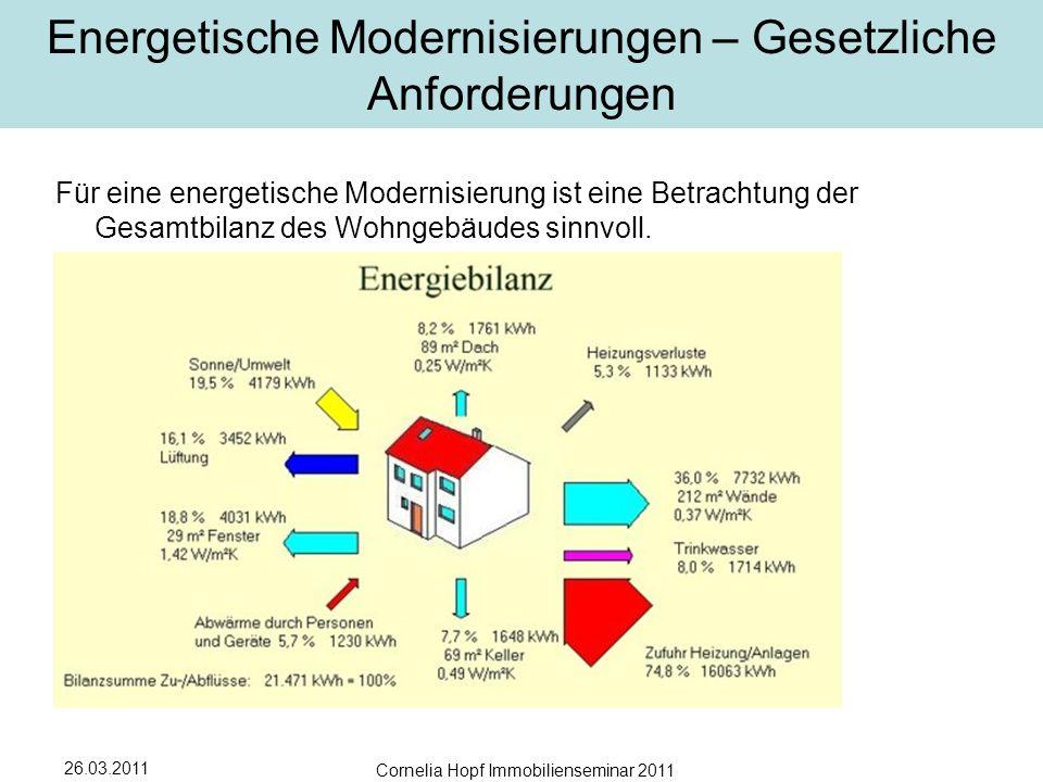 Energetische Modernisierungen – Gesetzliche Anforderungen