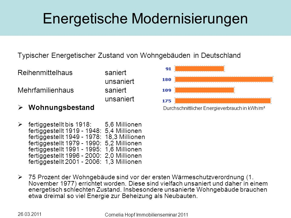 Energetische Modernisierungen