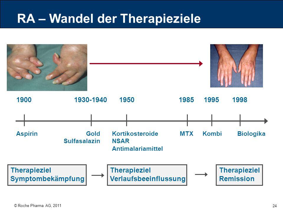 RA – Wandel der Therapieziele