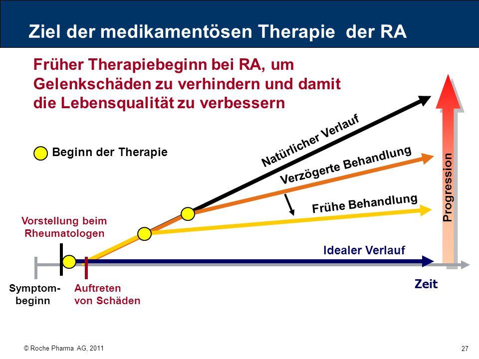 Ziel der medikamentösen Therapie der RA