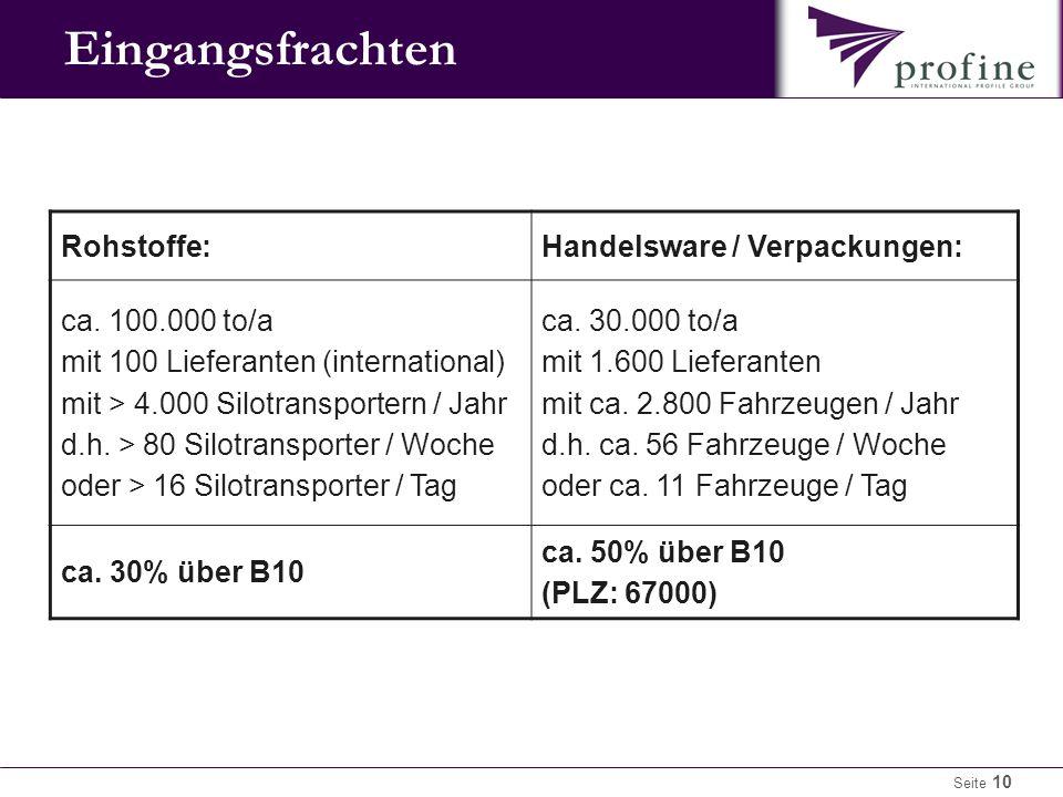 Eingangsfrachten Rohstoffe: Handelsware / Verpackungen: