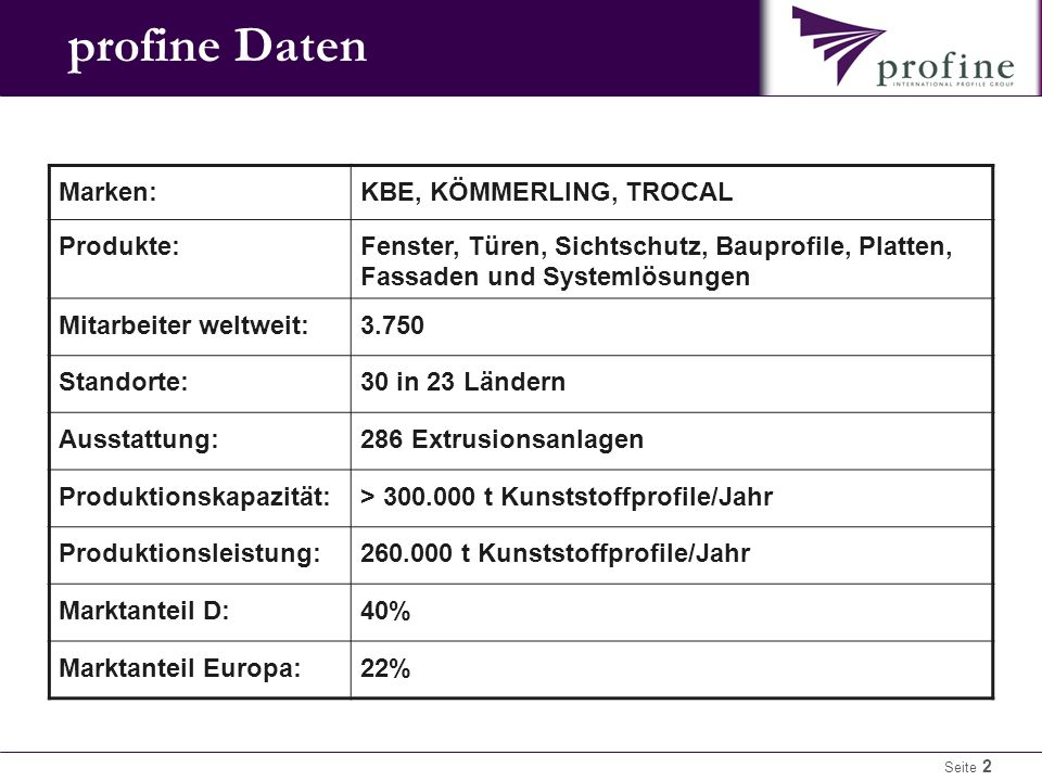profine Daten Marken: KBE, KÖMMERLING, TROCAL Produkte: