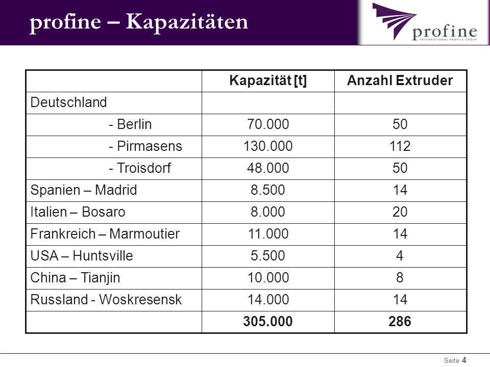 profine – Kapazitäten 286 305.000 14 14.000 Russland - Woskresensk 8