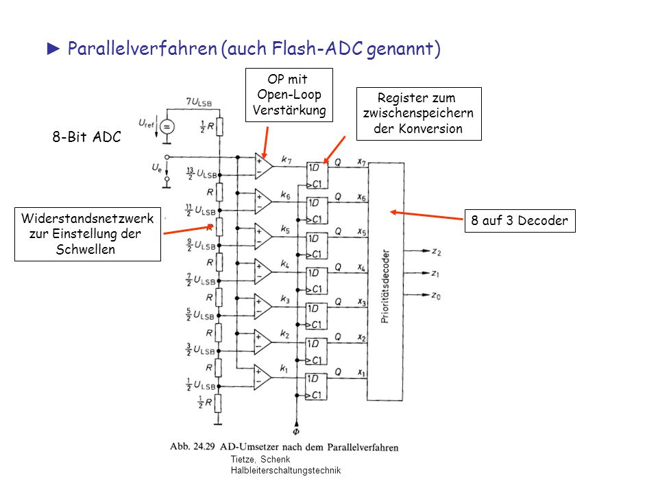 ► Parallelverfahren (auch Flash-ADC genannt)
