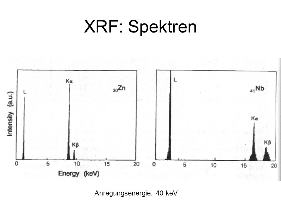 XRF: Spektren Anregungsenergie: 40 keV