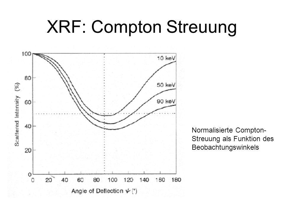 XRF: Compton Streuung Normalisierte Compton- Streuung als Funktion des