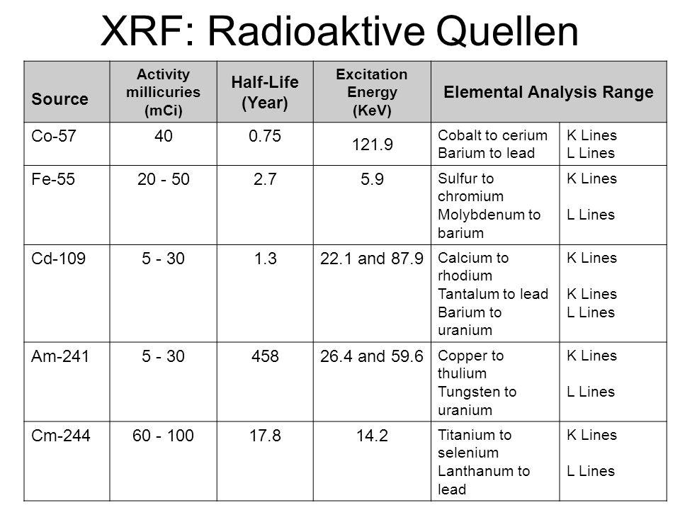 XRF: Radioaktive Quellen