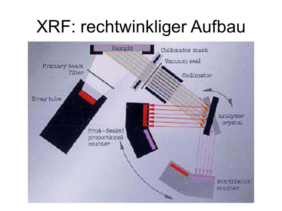 XRF: rechtwinkliger Aufbau