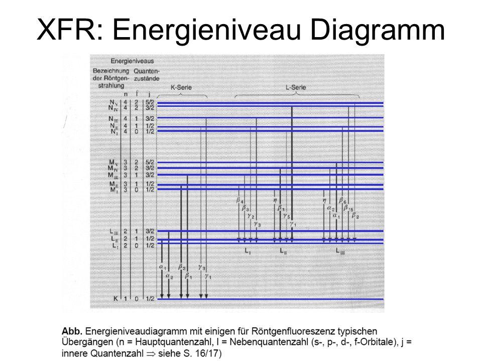 XFR: Energieniveau Diagramm