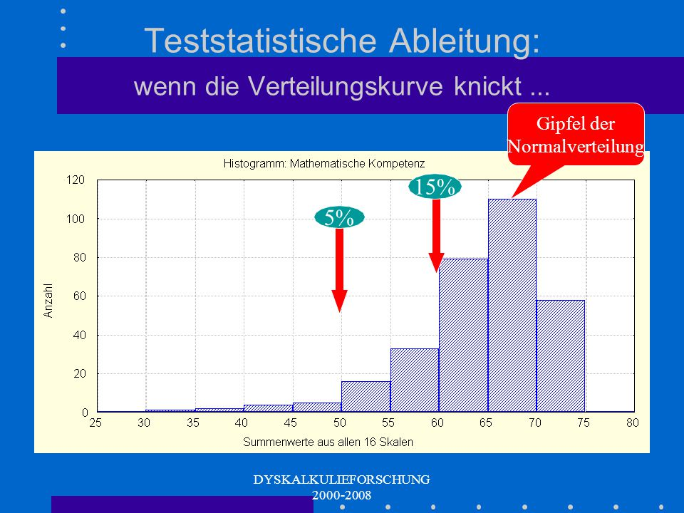 Teststatistische Ableitung: wenn die Verteilungskurve knickt ...