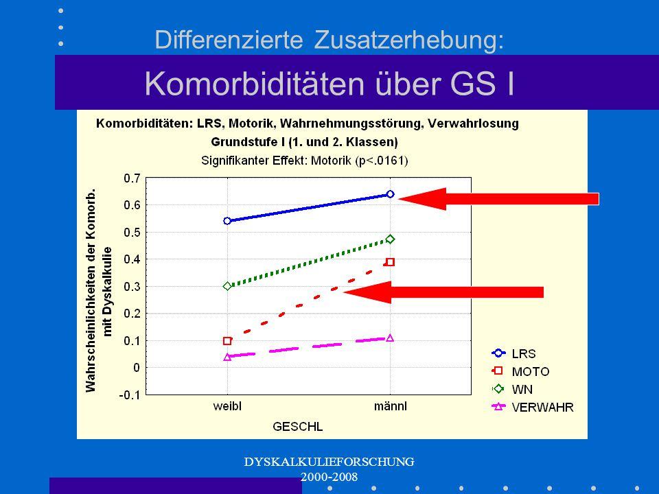 Differenzierte Zusatzerhebung: Komorbiditäten über GS I