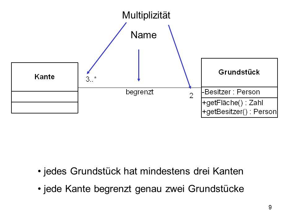 Multiplizität Name. jedes Grundstück hat mindestens drei Kanten.
