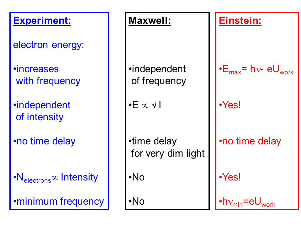 Experiment: electron energy: increases. with frequency. independent. of intensity. no time delay.