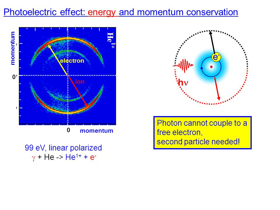 Photoelectric effect: energy and momentum conservation