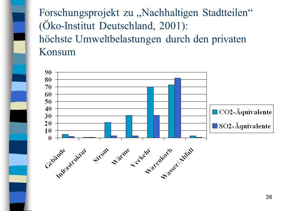 """Forschungsprojekt zu """"Nachhaltigen Stadtteilen (Öko-Institut Deutschland, 2001): höchste Umweltbelastungen durch den privaten Konsum"""