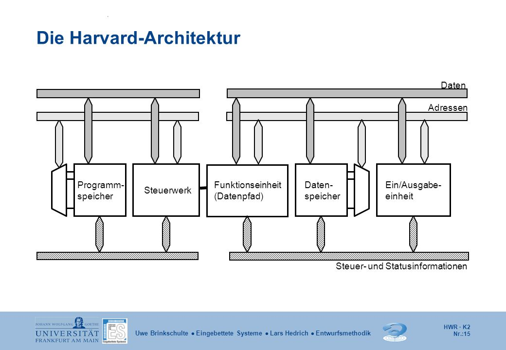 Die Harvard-Architektur