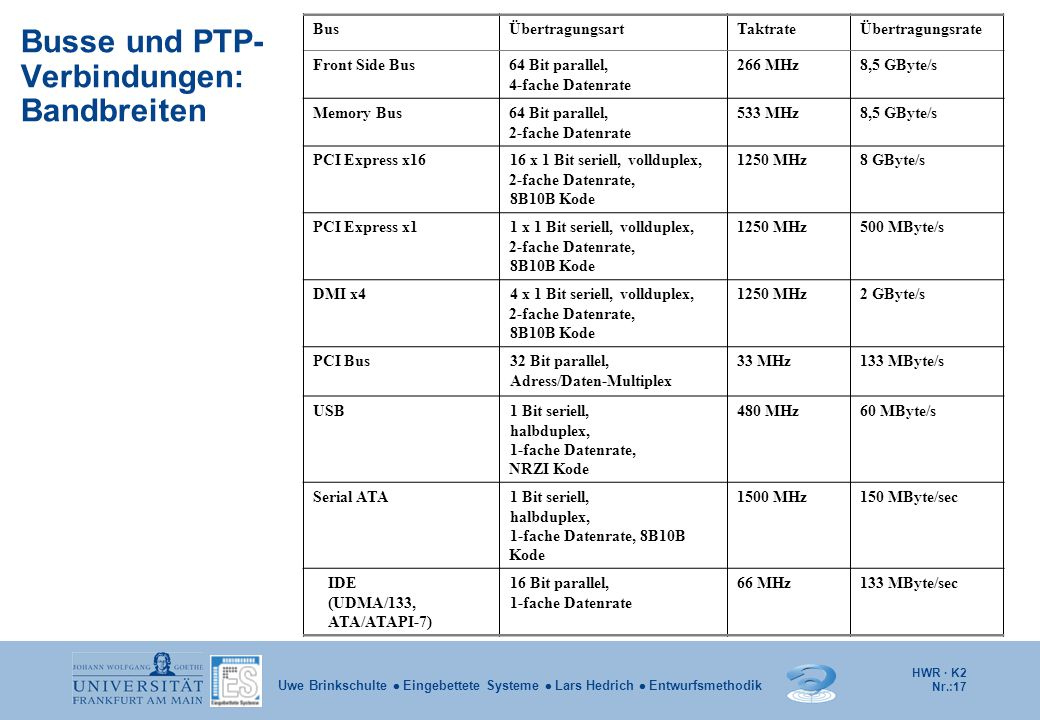 Busse und PTP-Verbindungen: Bandbreiten