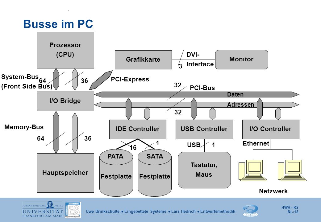Busse im PC Prozessor (CPU) Grafikkarte DVI- Interface Monitor 3