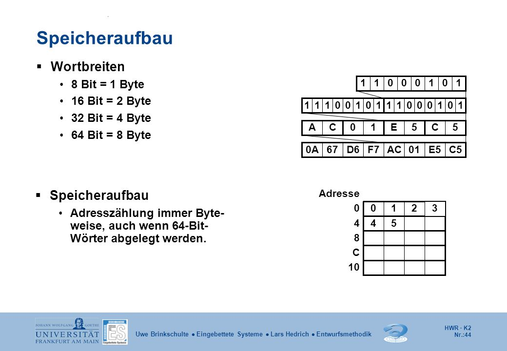 Speicheraufbau Wortbreiten Speicheraufbau 8 Bit = 1 Byte