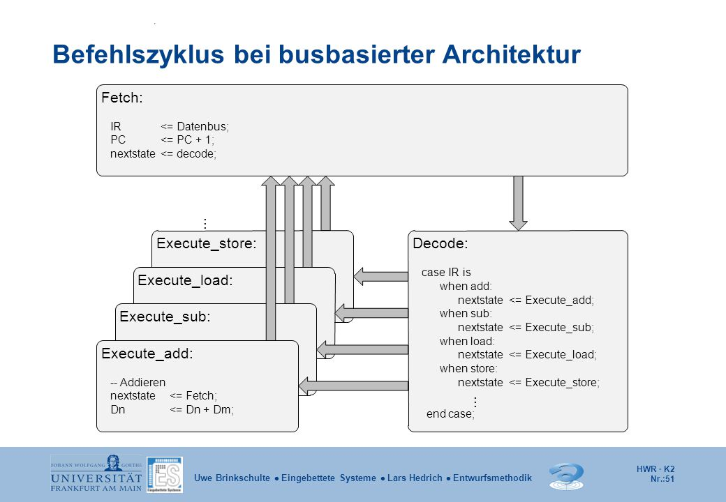 Befehlszyklus bei busbasierter Architektur