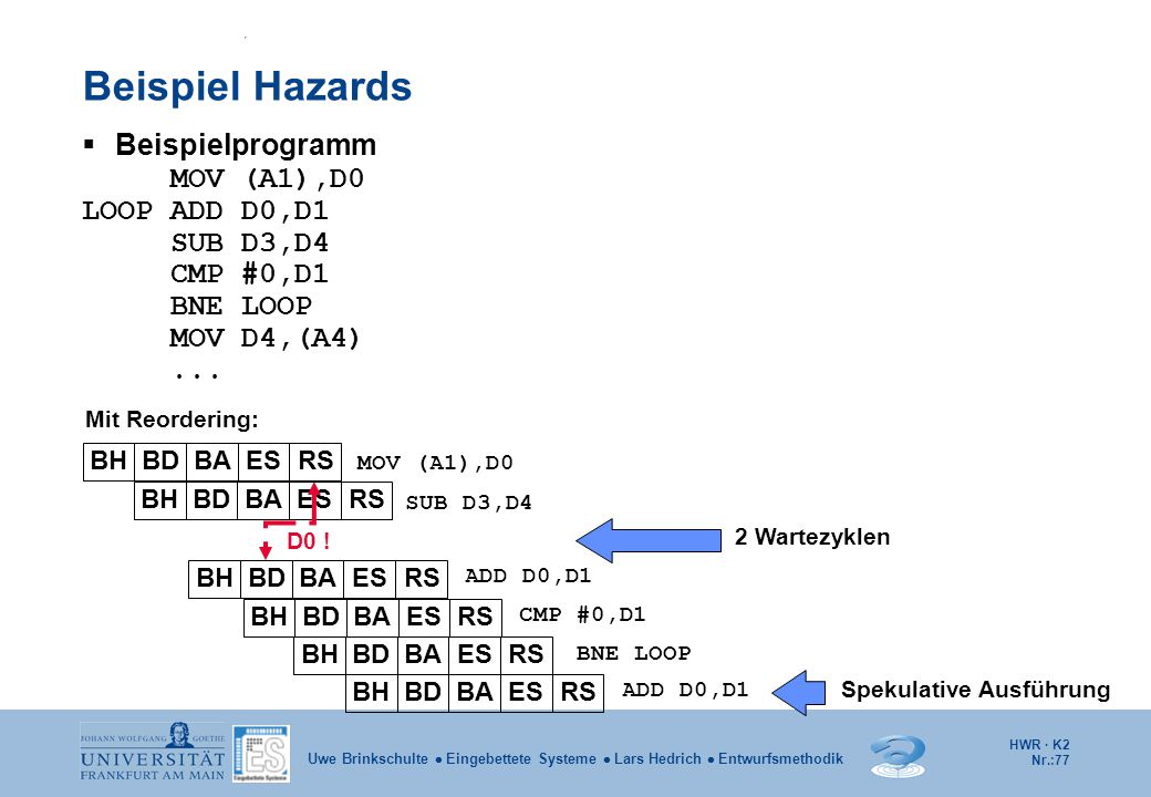 Beispiel Hazards Beispielprogramm MOV (A1),D0 LOOP ADD D0,D1 SUB D3,D4