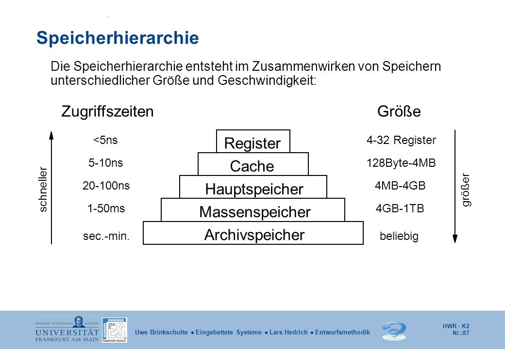 Speicherhierarchie Register Cache Hauptspeicher Massenspeicher