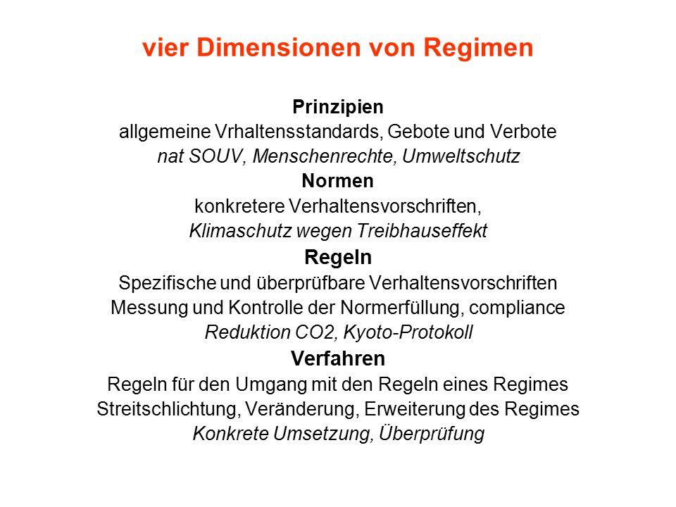 vier Dimensionen von Regimen