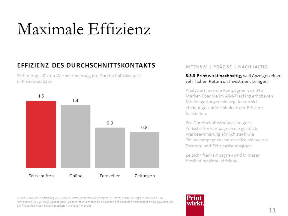 Maximale Effizienz EFFIZIENZ DES DURCHSCHNITTSKONTAKTS