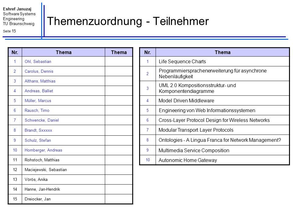 Themenzuordnung - Teilnehmer