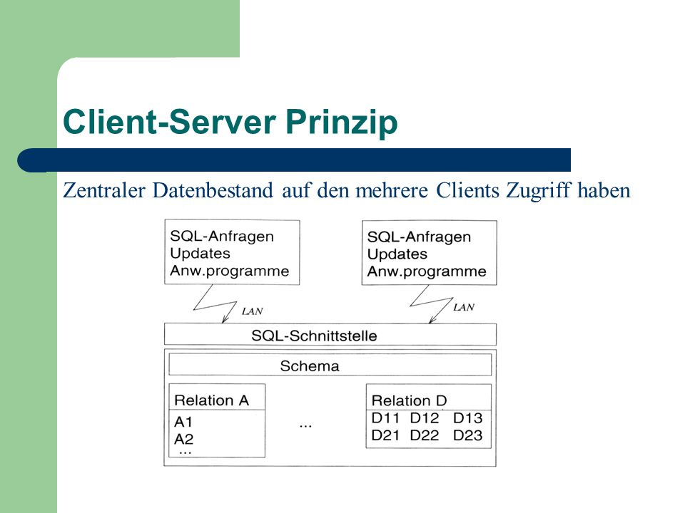 Client-Server Prinzip