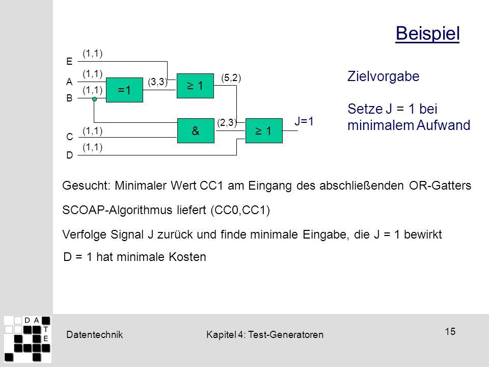 Beispiel Zielvorgabe Setze J = 1 bei minimalem Aufwand ≥ 1 =1 J=1 &