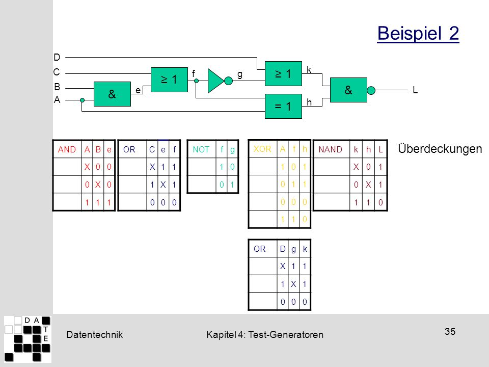 Beispiel 2 ≥ 1 ≥ 1 & & = 1 Überdeckungen D C e f g h k B L A AND A B e