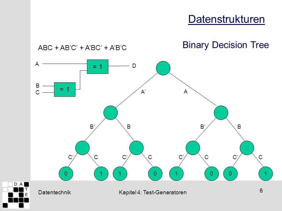 Datenstrukturen Binary Decision Tree ABC + AB'C' + A'BC' + A'B'C = 1
