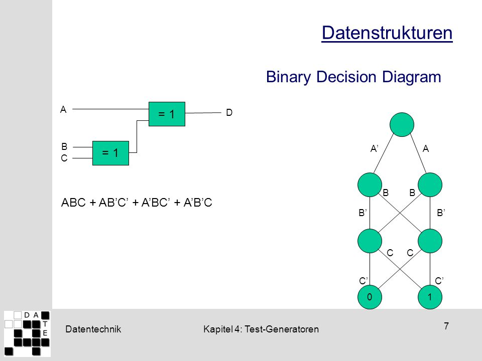 Datenstrukturen Binary Decision Diagram = 1 = 1