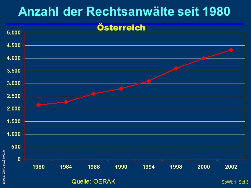 Anzahl der Rechtsanwälte seit 1980