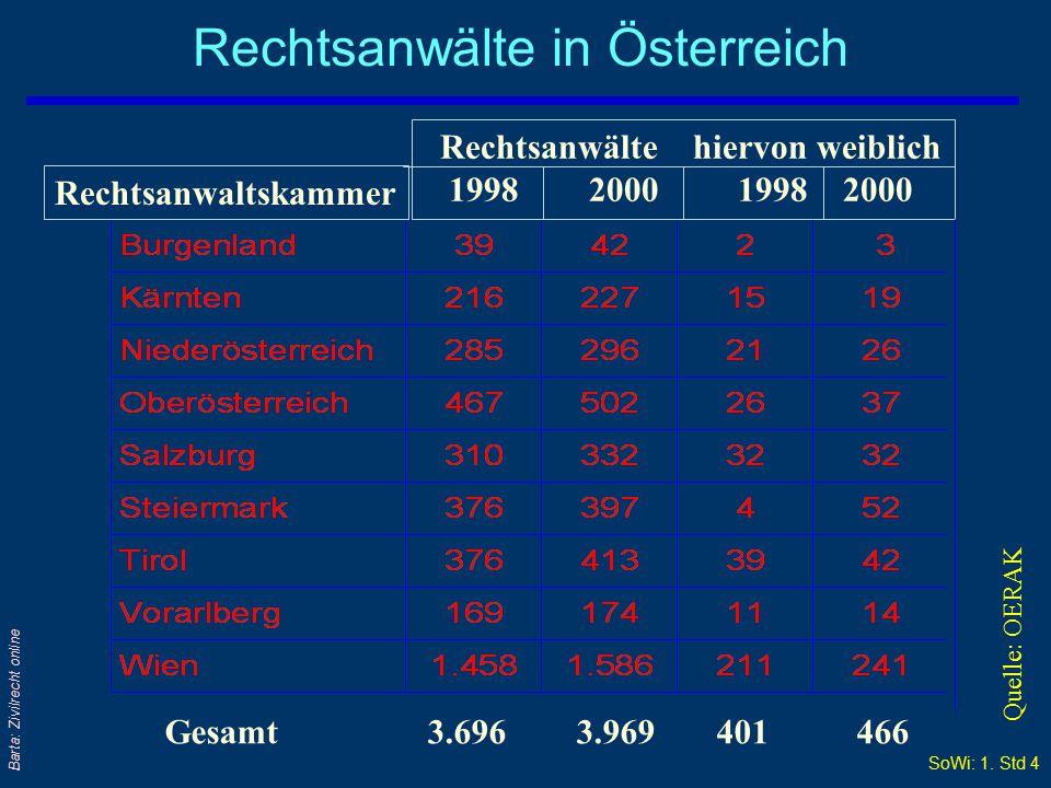 Rechtsanwälte in Österreich