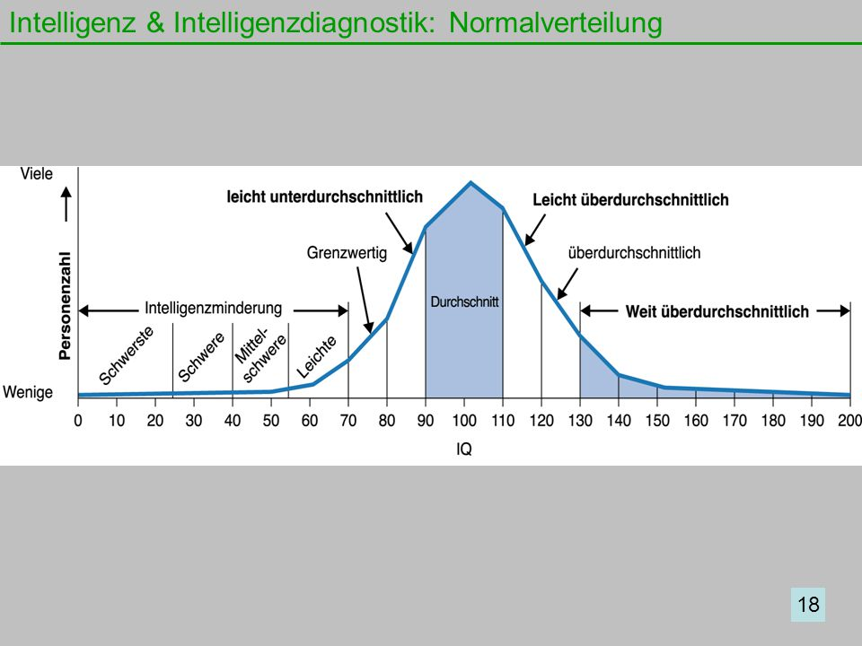 Intelligenz & Intelligenzdiagnostik: Normalverteilung