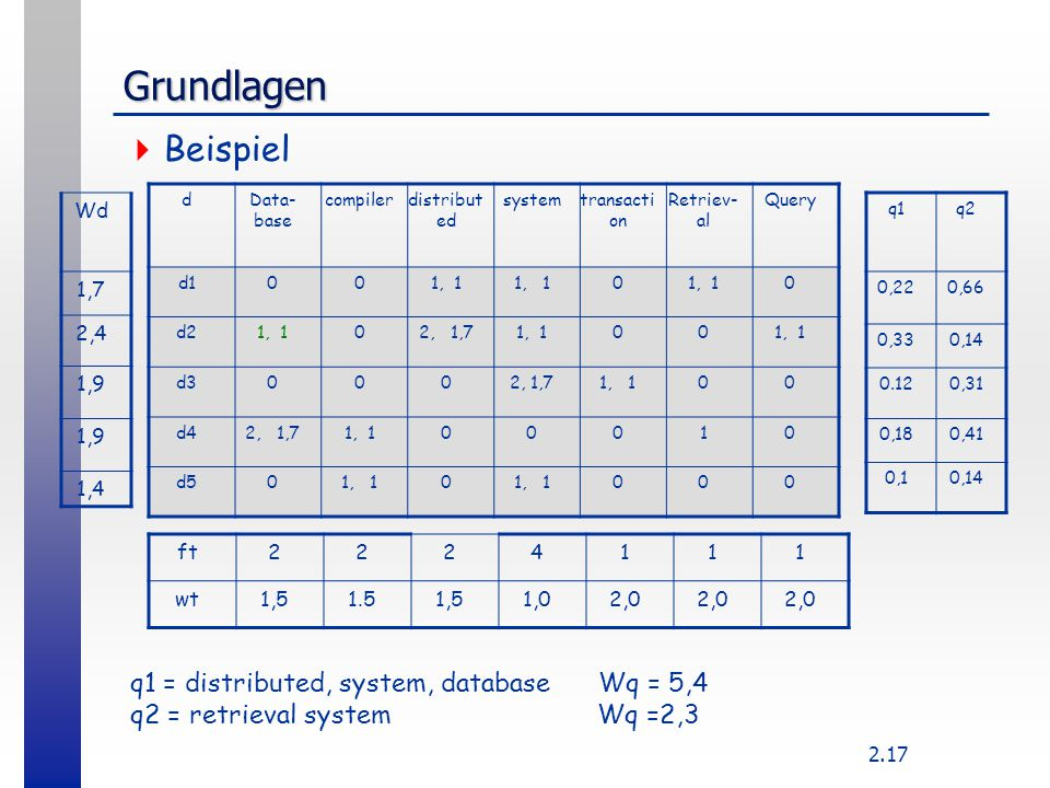 Grundlagen Beispiel q1 = distributed, system, database Wq = 5,4